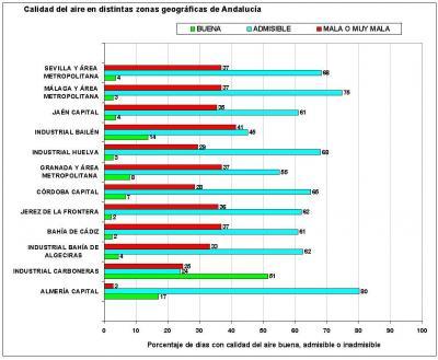 EN GRANADA EL 37% DE LOS DÍAS RESPIRAMOS AIRE DE MALA CALIDAD
