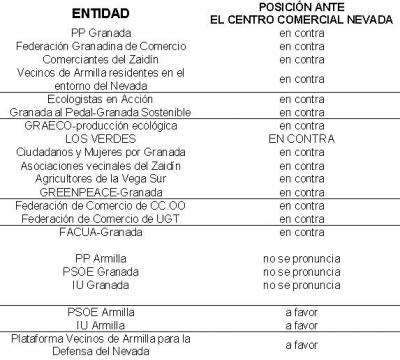 LA SOCIEDAD CIVIL GRANADINA ESTÁ CONTRA EL NEVADA