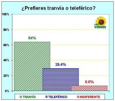 ¿PREFIERES TRANVÍA O TELEFÉRICO? RESULTADOS DE LA ENCUESTA DE NEVASPORT