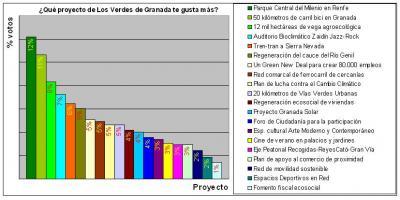 Resultados de la encuesta: ¿Qué proyecto de Los Verdes de Granada te gusta más?